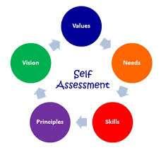 Self assessment diagram